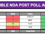 CVOTER projections for 2019 Lok Sabha elections