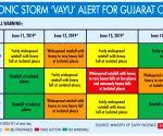 Cyclone Vayu likley to make landfall in Gujarat coast on Thursday