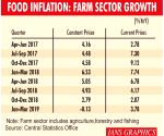 In Brief: India Food Inflation