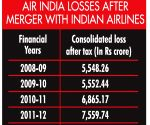 Air India could post over Rs 7,600 crore loss in 2018-19, highest so far