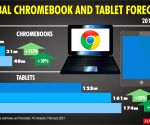 Global Chromebook and tablet forecasts