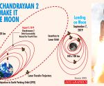 Chandrayaan-2 orbit successfully raised for fifth time