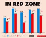 Air freight slips 5% in August, in red zone since April