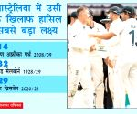 India achieved its third highest goal in Test cricket