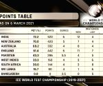India finish atop World Test Championship table, enter final