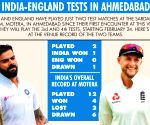 Venue-check: India have not lost to England in Ahmedabad