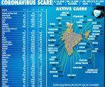 India inches closer to 96L Covid cases