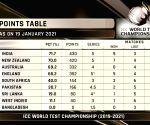 Free Photo: India move to top spot in World Test C'ship standings
