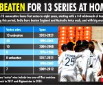 India's glorious unbeaten home run of 13 Test series wins