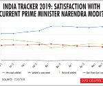 Most voters satisfied with Modi's performance: CVOTER-IANS
