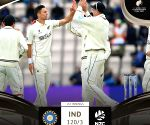 WTC final: Kohli holds on as India reach 120/3 at tea on Day 2