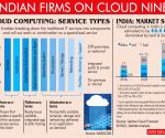 Indian enterprises go whole hog on Cloud adoption