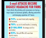 E-mail attacks giving sleepless night to IT professionals