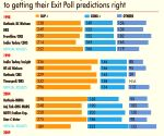 Exit polls not perfect for Lok Sabha elections