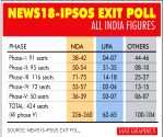 Modi returning with a bang: News18-IPSOS exit poll