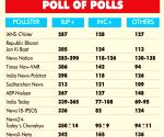 BJP may lose seats in UP, gain in Bengal, Odisha: Times Now exit poll