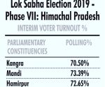 72.25% Himachal voters cast vote to select four MPs