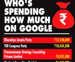 BJP tops poll ads spend on Google platforms
