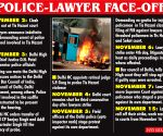 Chain of incidents which led to Delhi Police's protest