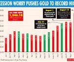 Gold may remain overvalued in relation to oil for long