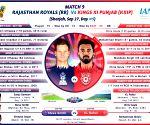 On-a-roll Kings XI Punjab face Rajasthan