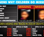 Why children go missing in Delhi?