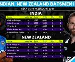 WTC: Heavy-scoring Indians have edge over NZ batsmen