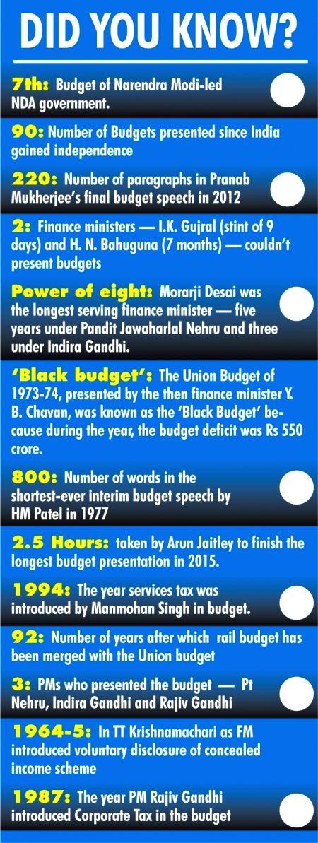 budget block graphic.