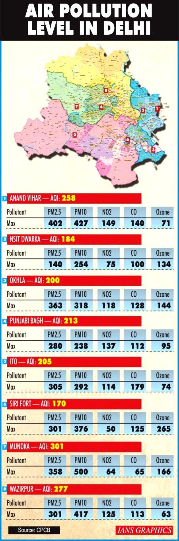 Delhi air turns 'very poor' as stubble burning begins.