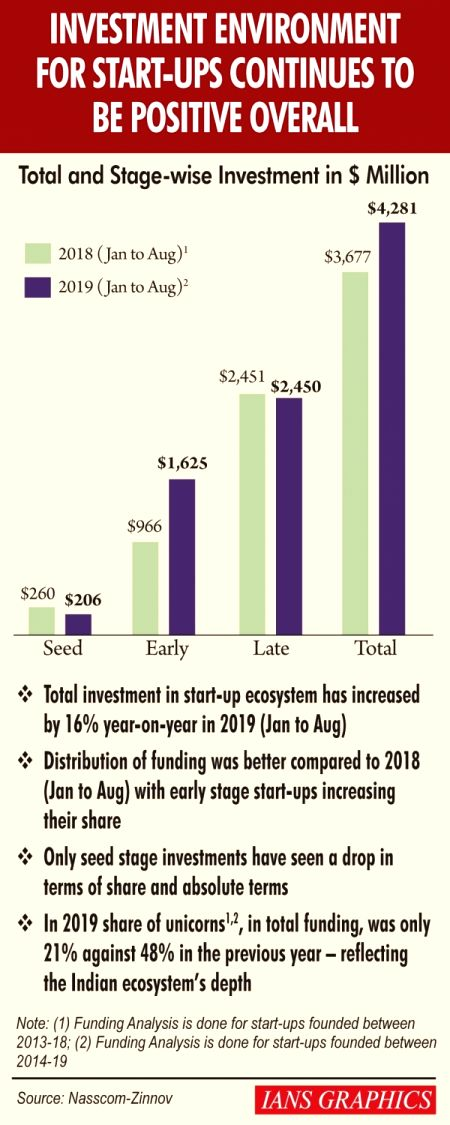 Investment environment for start-ups continues to be positive overall.