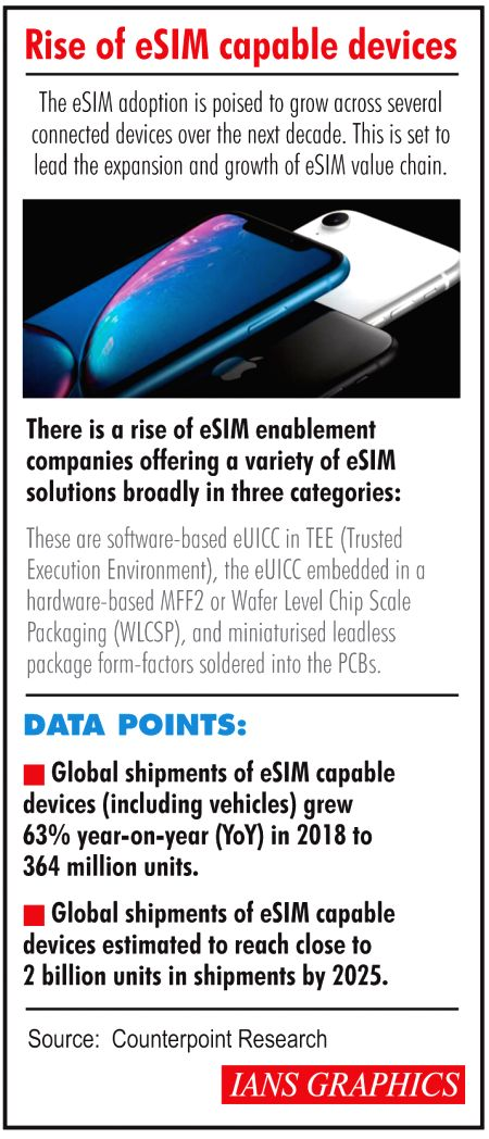 Rise of eSIM capable devices. (IANS Infographics)