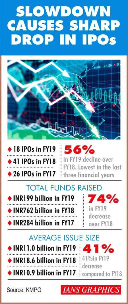 Slowdown Causes Sharp Drop In IPO's.