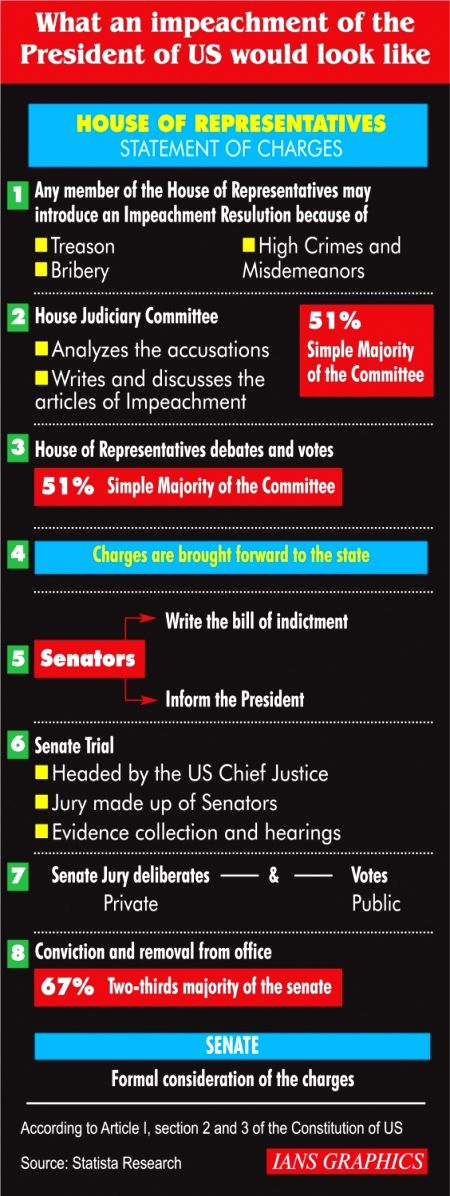 What an impeachment of the President of US would look like.