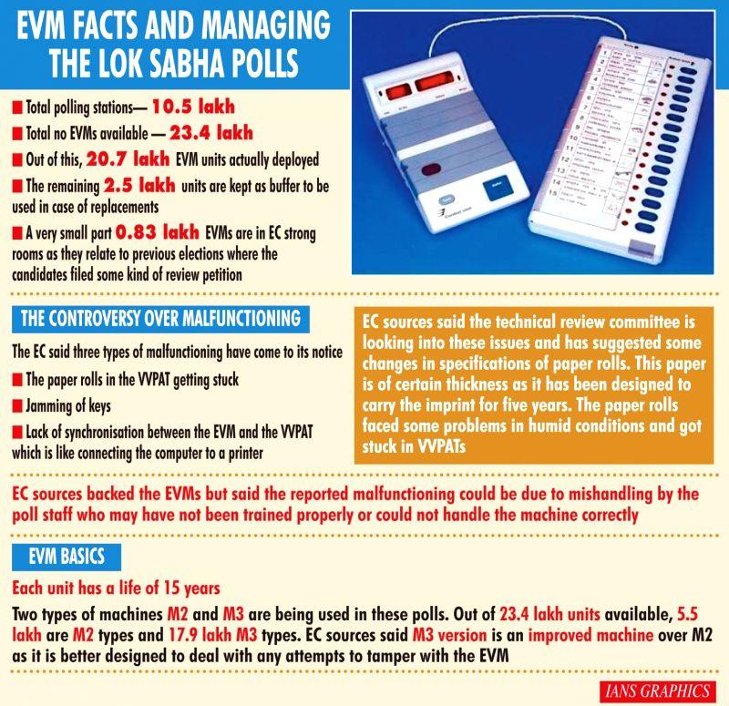 Caption: EVM facts and managing the Lok Sabha polls. (IANS Infographics)