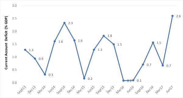 Current Account Deficit (% GDP). Source: RBI