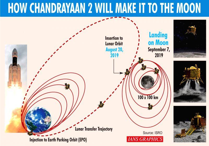 How Chandrayaan 2 will make it to the moon. (IANS Infographics)