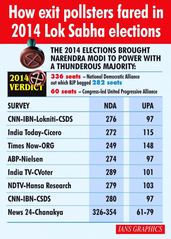 How exit pollsters fared in 2014 Lok Sabha elections. (IANS Infographics)