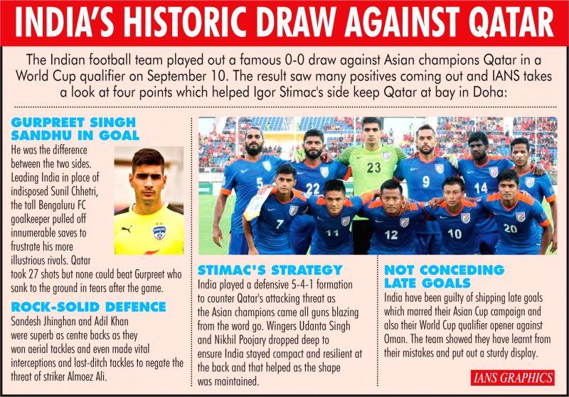 India's Historic Draw Against Qatar. (IANS Infographics)