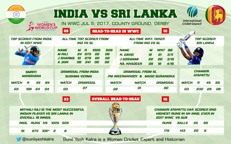 Indians vie For World Cup semis berth against Sri Lanka