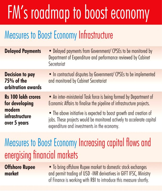 Infographics: Finance Minister's roadmap to boost economy - measures to boost Infrastructure. (IANS Infographics)