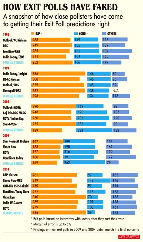 Infographics: How Exit Polls Have Fared. (IANS Infographics)