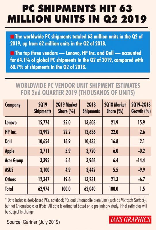 Infographics: PC shipments hit 63 million units in Q2 2019.(IANS Infographics)