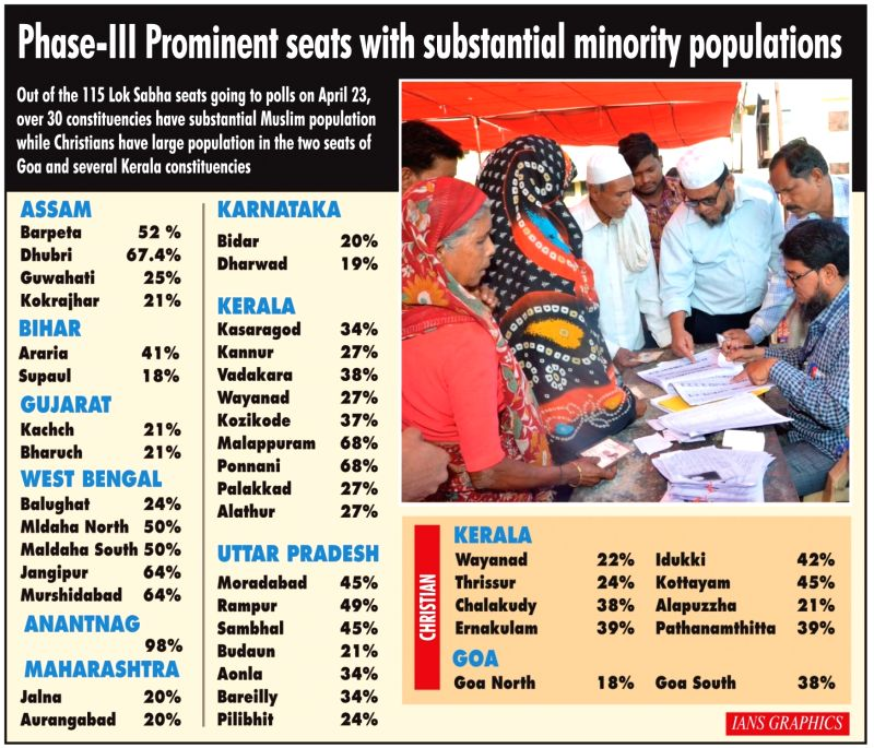 Infographics: Phase-III prominent seats with substantial minority populations. (IANS Infographics)