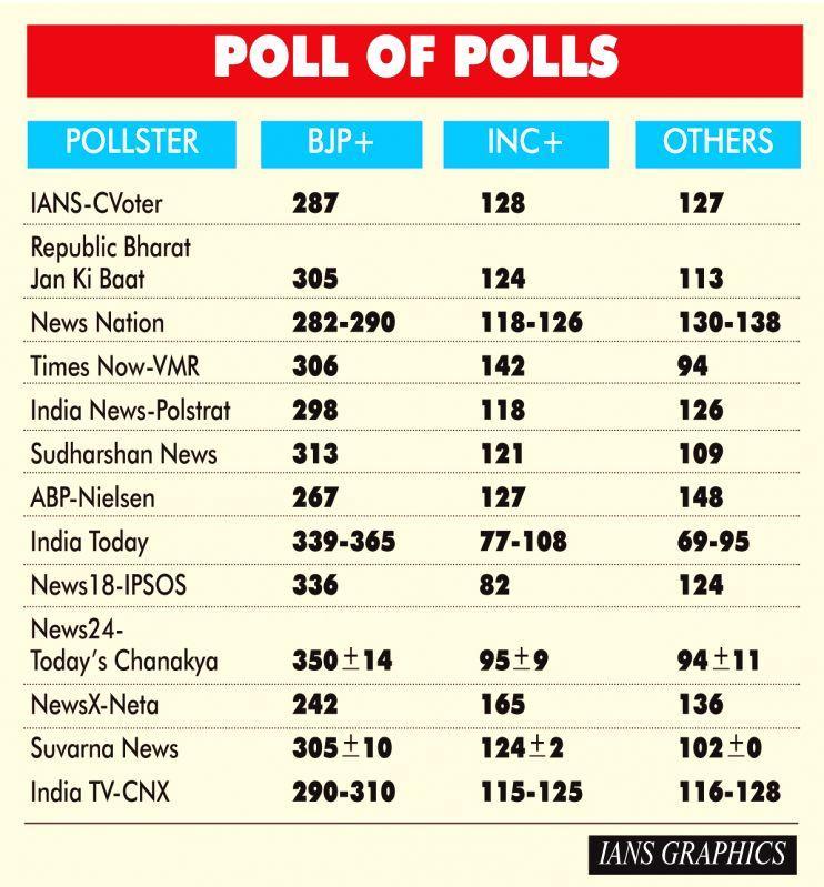 Infographics: Poll of Polls. (IANS Infographics)