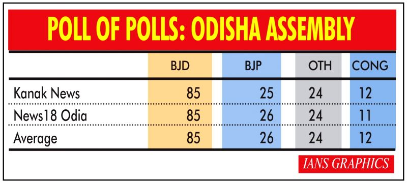 Infographics: Poll of polls: Odisha Assembly. (IANS Infographics)