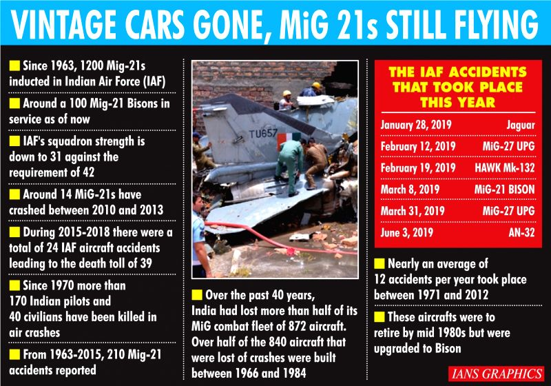 Infographics: Vintage cars gone, MiG 21s still flying. (IANS Infographics)
