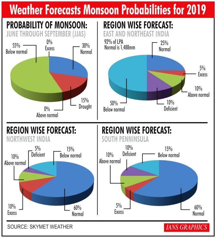 Infographics: Weather forecasts monsoon probabilities for 2019. (IANS Infographics)