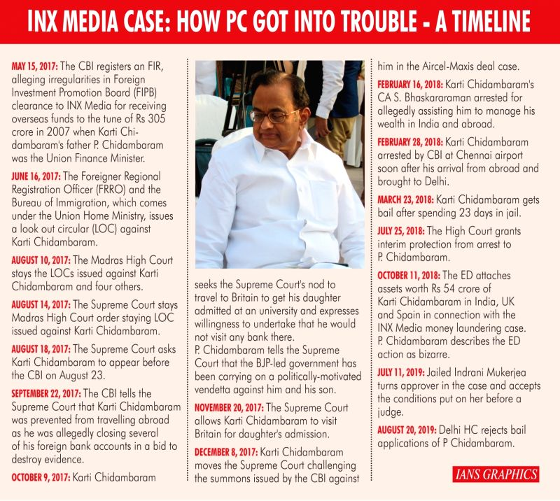 INX Media Case: How PC Got into trouble - A Timeline. (IANS Infographics)
