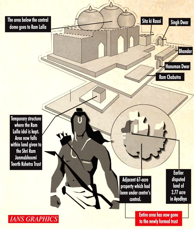 Know the 15 members of Ram Temple Trust (IANS Infographics)