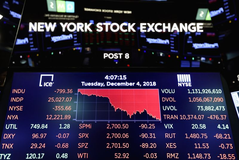 NEW YORK, Dec. 5, 2018 (Xinhua) -- Electronic screen shows closing numbers of the stock market at the New York Stock Exchange in New York, the United States, Dec. 4, 2018. U.S. stocks plunged on Tuesday, with all three major indices erasing more than